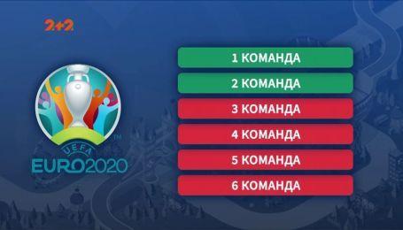 Лига наций УЕФА как путь к Евро 2020: что следует знать о новом турнире