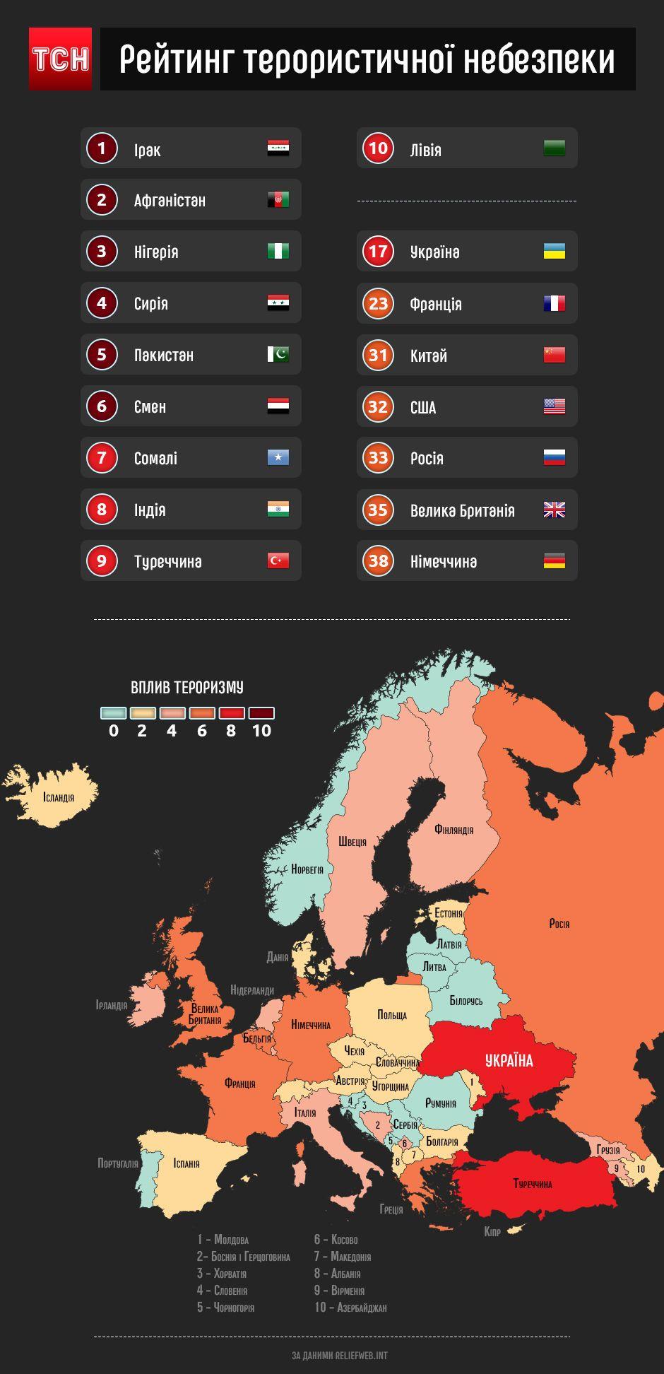 рейтинг країн за рівнем терористичної загрози, інфографіка