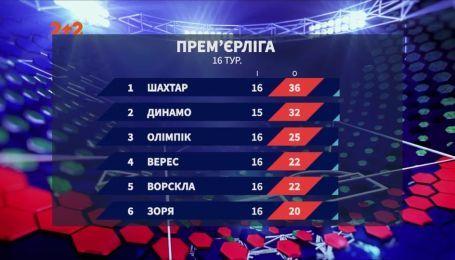 Чемпионат Украины: итоги 16 тура и анонс следующих матчей