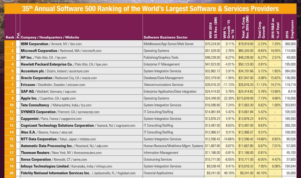 рейтинг Software 500_1