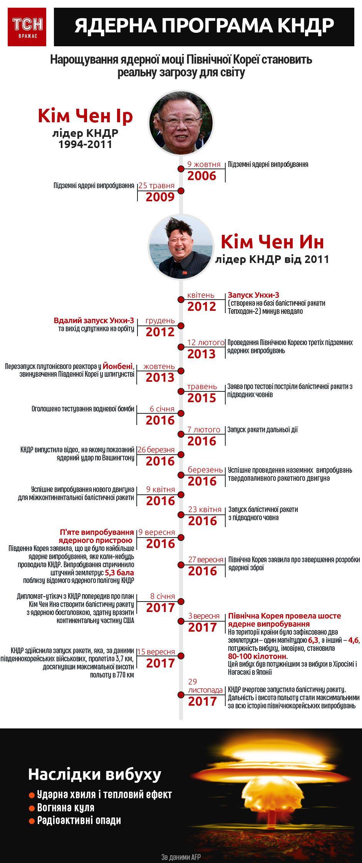 ядерна програма кндр. інфографіка