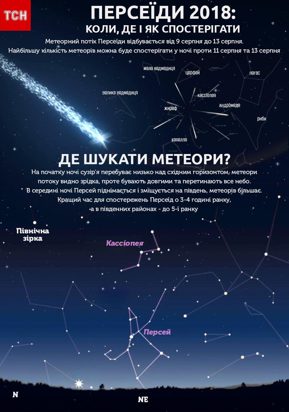 Персеїди, 2018, інфографіка, серпень, зорі