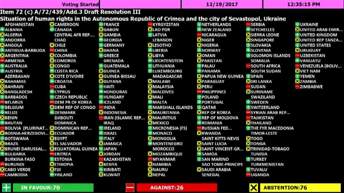 голосування Генасамблеї ООН щодо Криму