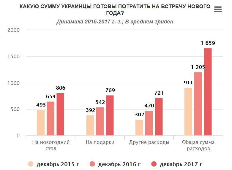 витрати українців на Новий рік