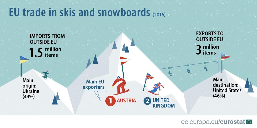 лижі імпорт євросоюз інфографіка