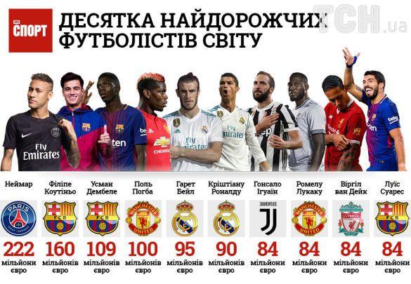 Інфографіка футболістів