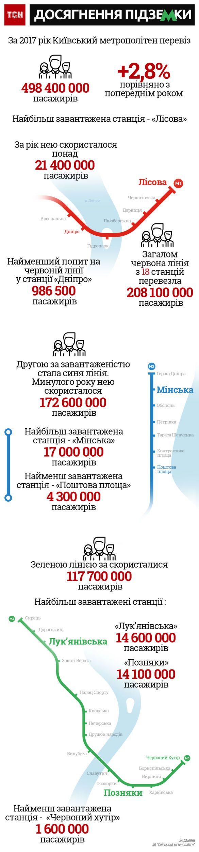 підсумки 2017 року київського метрополітену, інфографіка