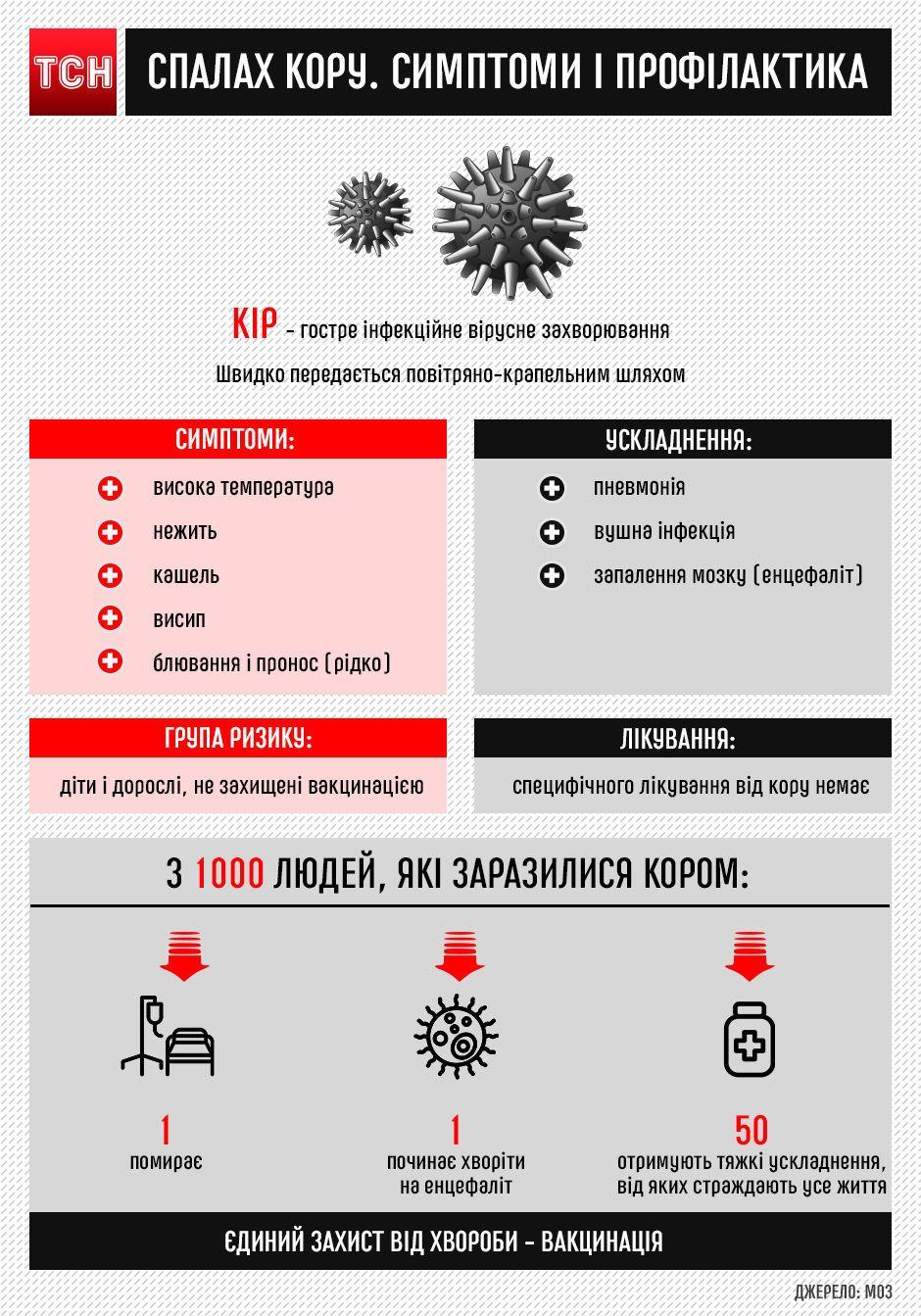 кір, інфографіка, вірус