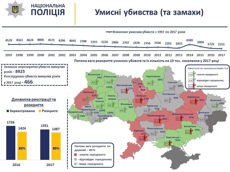 Рівень злочинності в Україні статистика