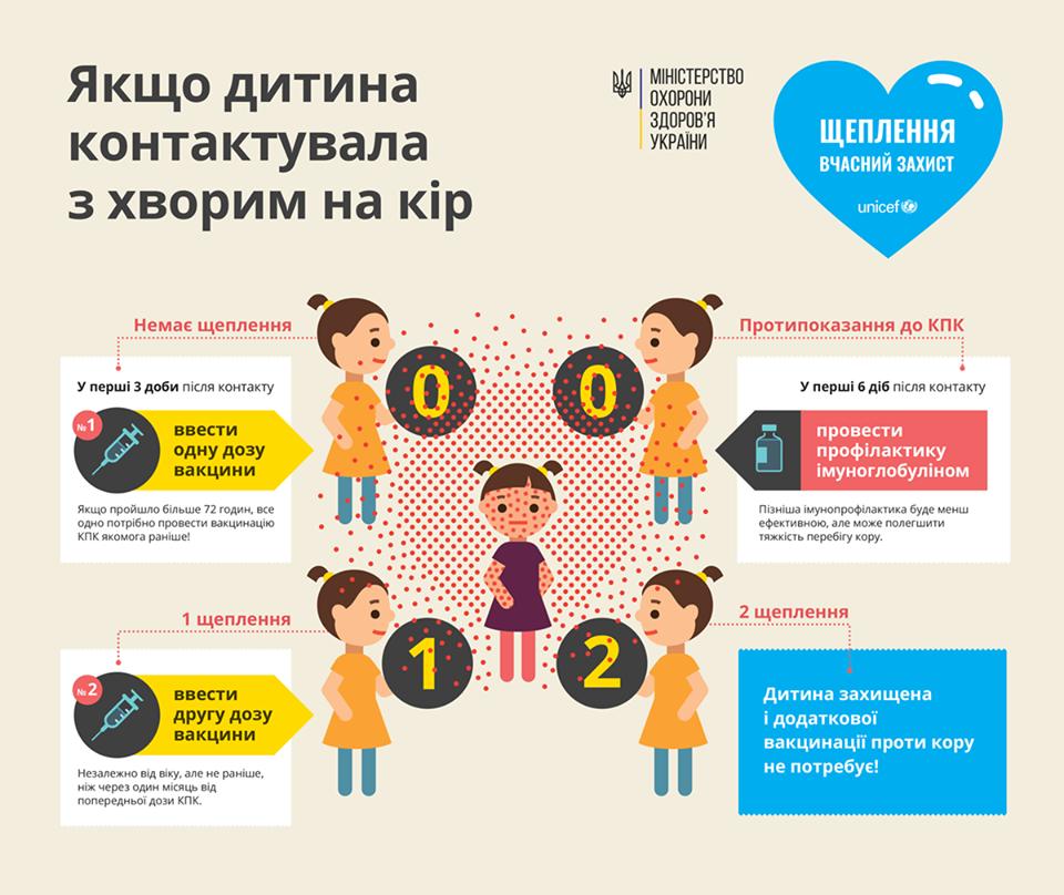 Що робити батькам, діти яких контактували з хворими на кір Інфорграфіка