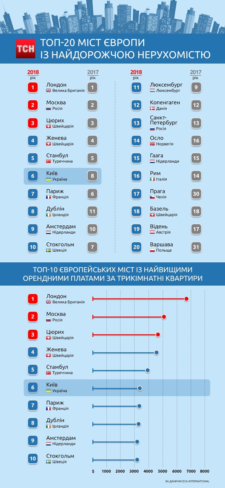 Топ-10 міст європи, інфографіка
