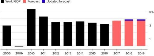 Зростання економіки (МВФ)