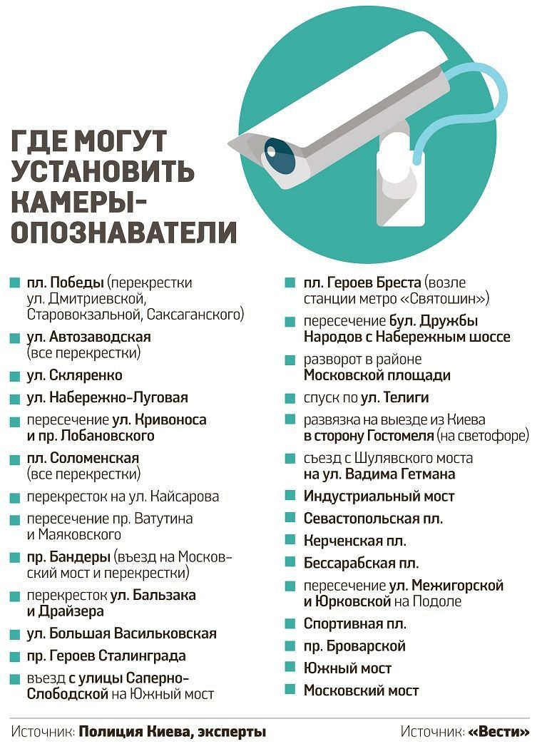 ©Вести инфографика