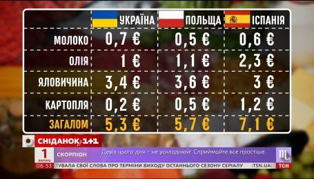 """Українські ціни доганяють європейські: """"Сніданок"""" порівняв чеки з супермаркетів різних країн"""