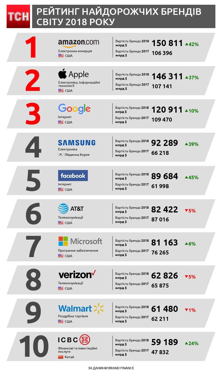 Найдорожчі бренди світу. Інфографіка