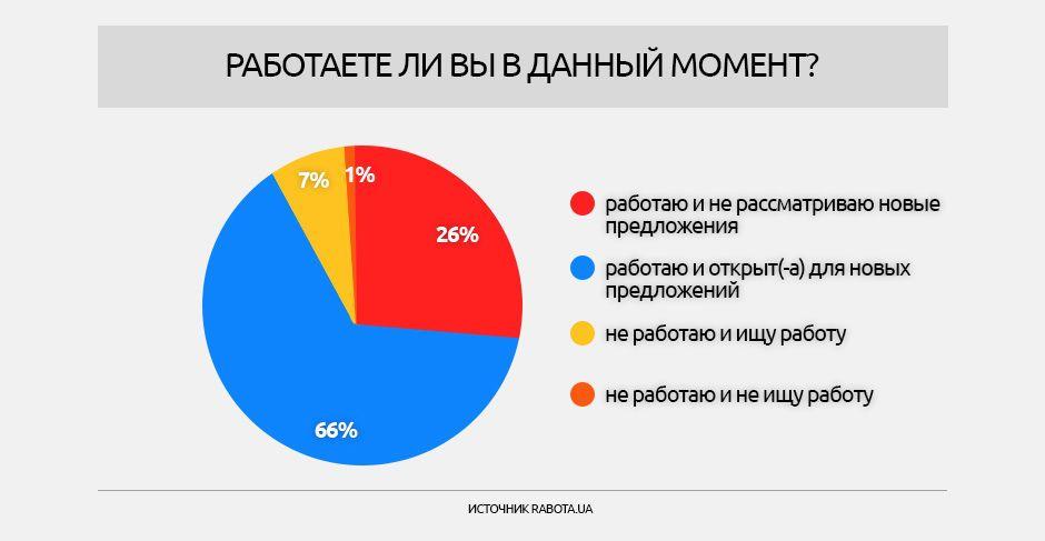 Опитування щодо зарплат, інфографіки_3