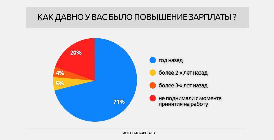 Опитування щодо зарплат, інфографіки_2