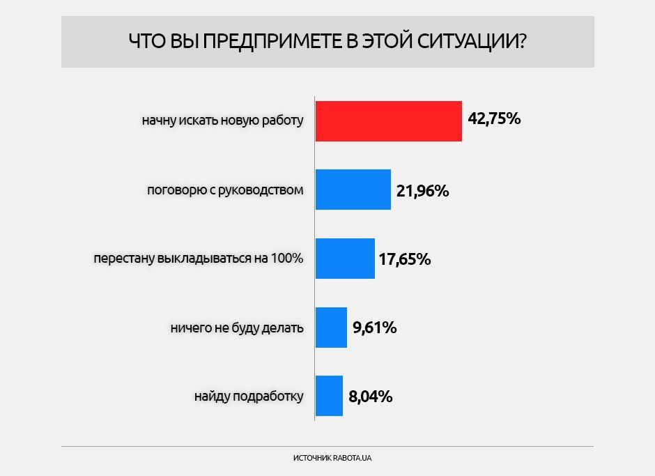 Опитування щодо зарплат, інфографіки_4
