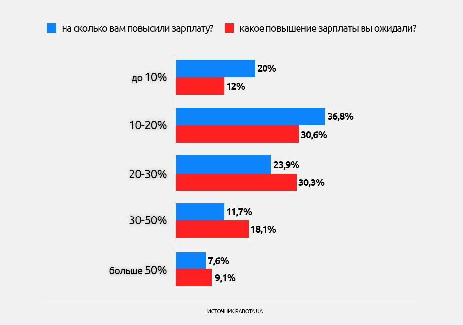 Опитування щодо зарплат, інфографіки_5