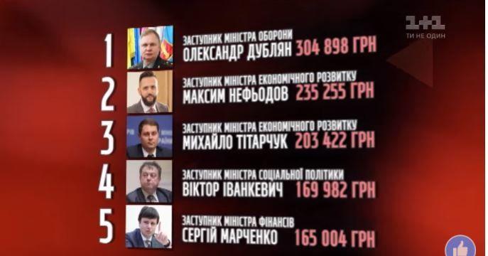 Рейтинг найбільших премій заступникам українських Міністрів