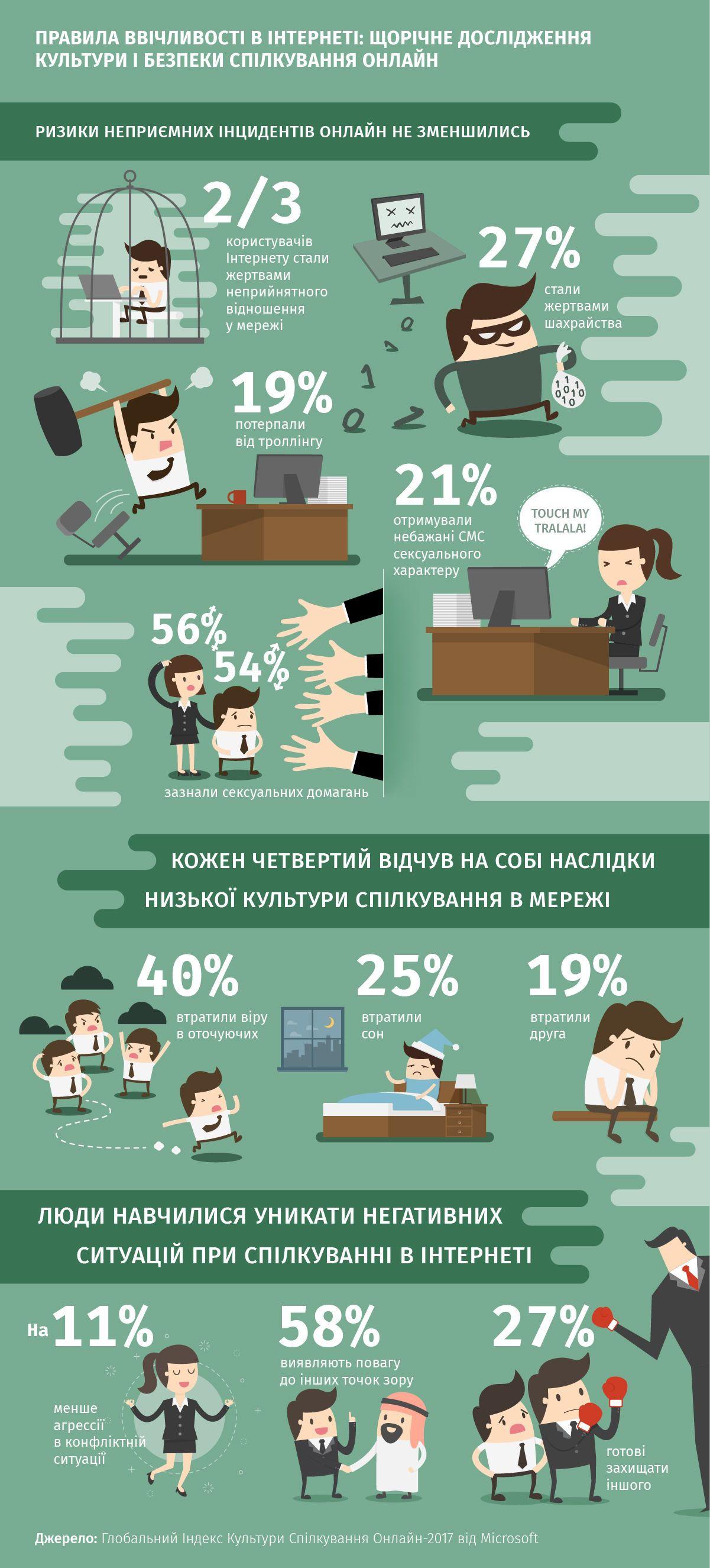 правила ввічливості в інтернеті