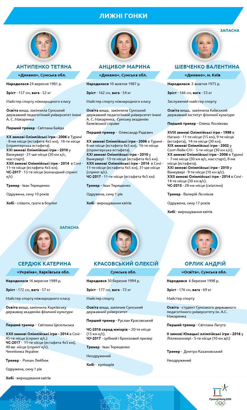 олімпійська команда україни 2018_3