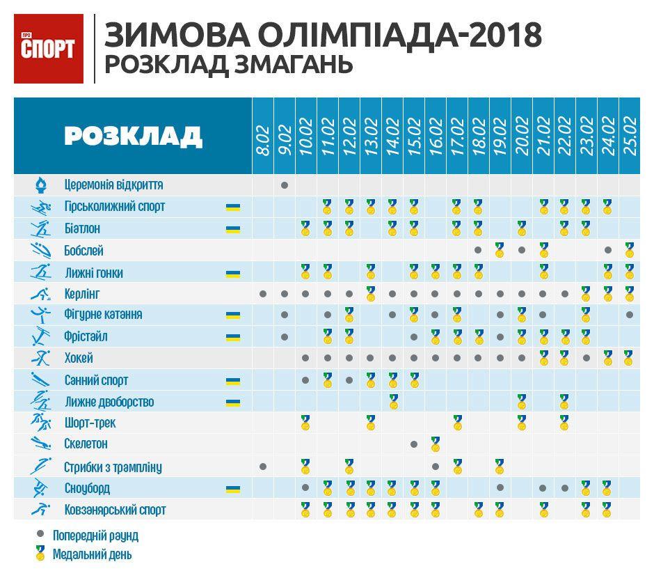календар олімпіади 2018 інфографіка, олімпіада-2018