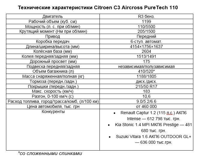 техническая таблица Citroen C3 Aircross
