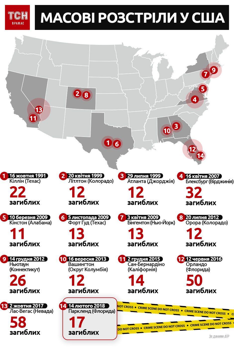 масові розтріли у США, інфографіка