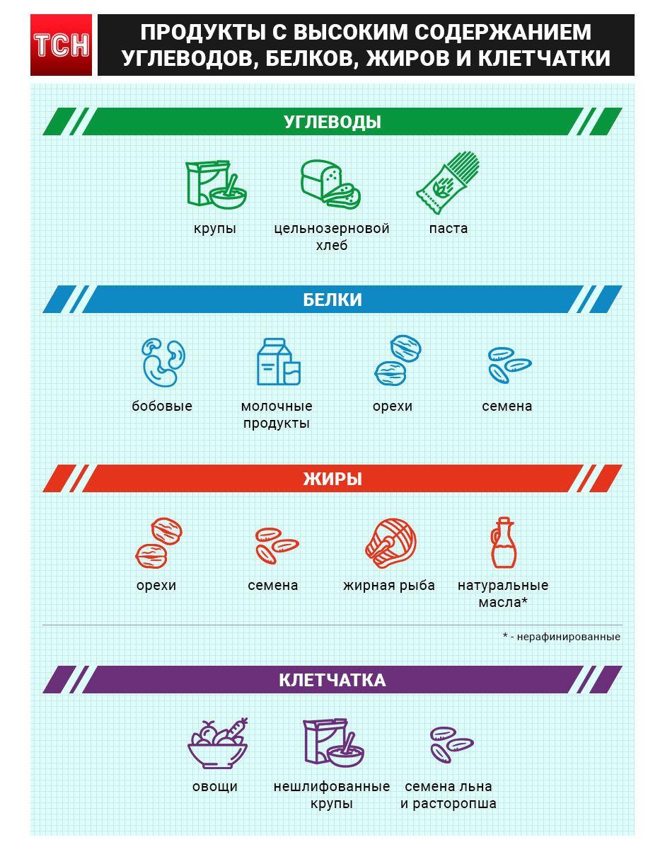 Дефіцит в організмі, інфографіка для блогів