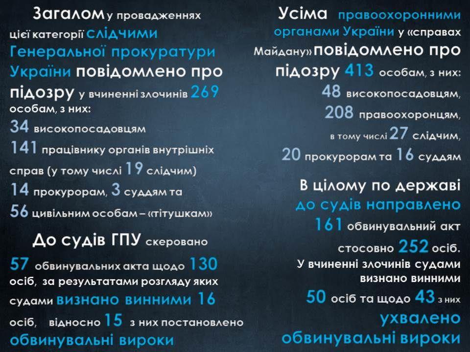 розслідування вбивст на Майдані_9