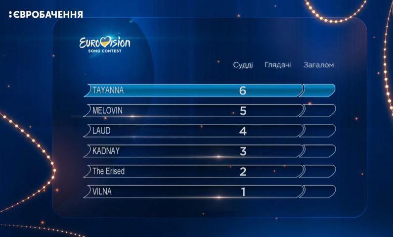Оцінки журі фінал нацвідбору Євробачення