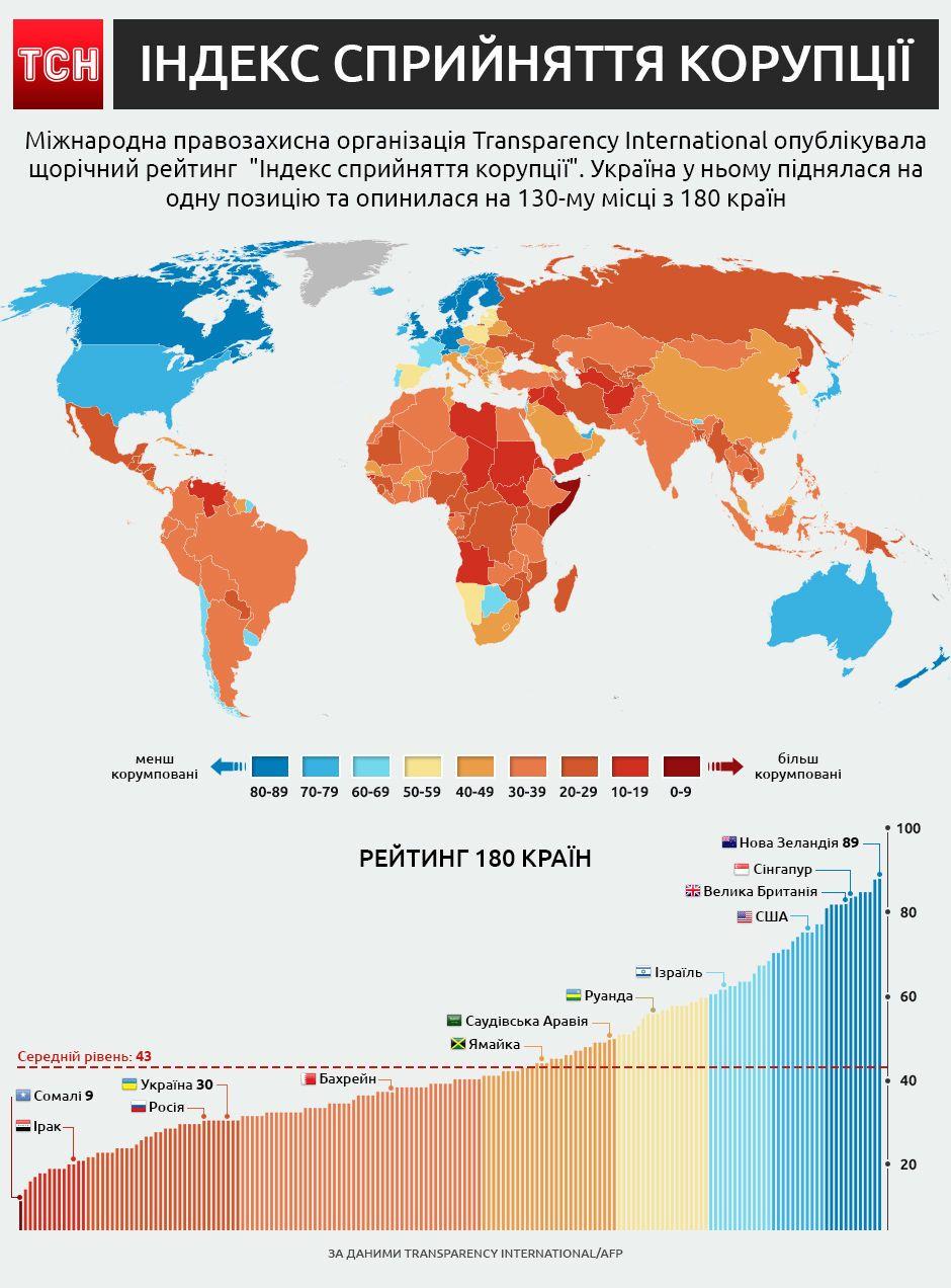 рейтинг сприйняття корупції від Transperancy International, інфографіка