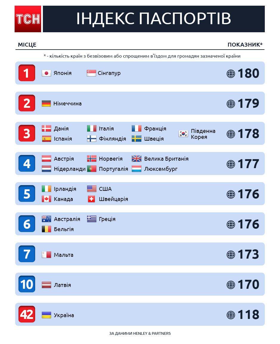 Індекс паспортів, січень-лютий 2018 року, рейтинг