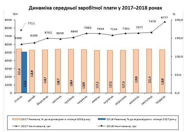 середня зарплата 2017-2018