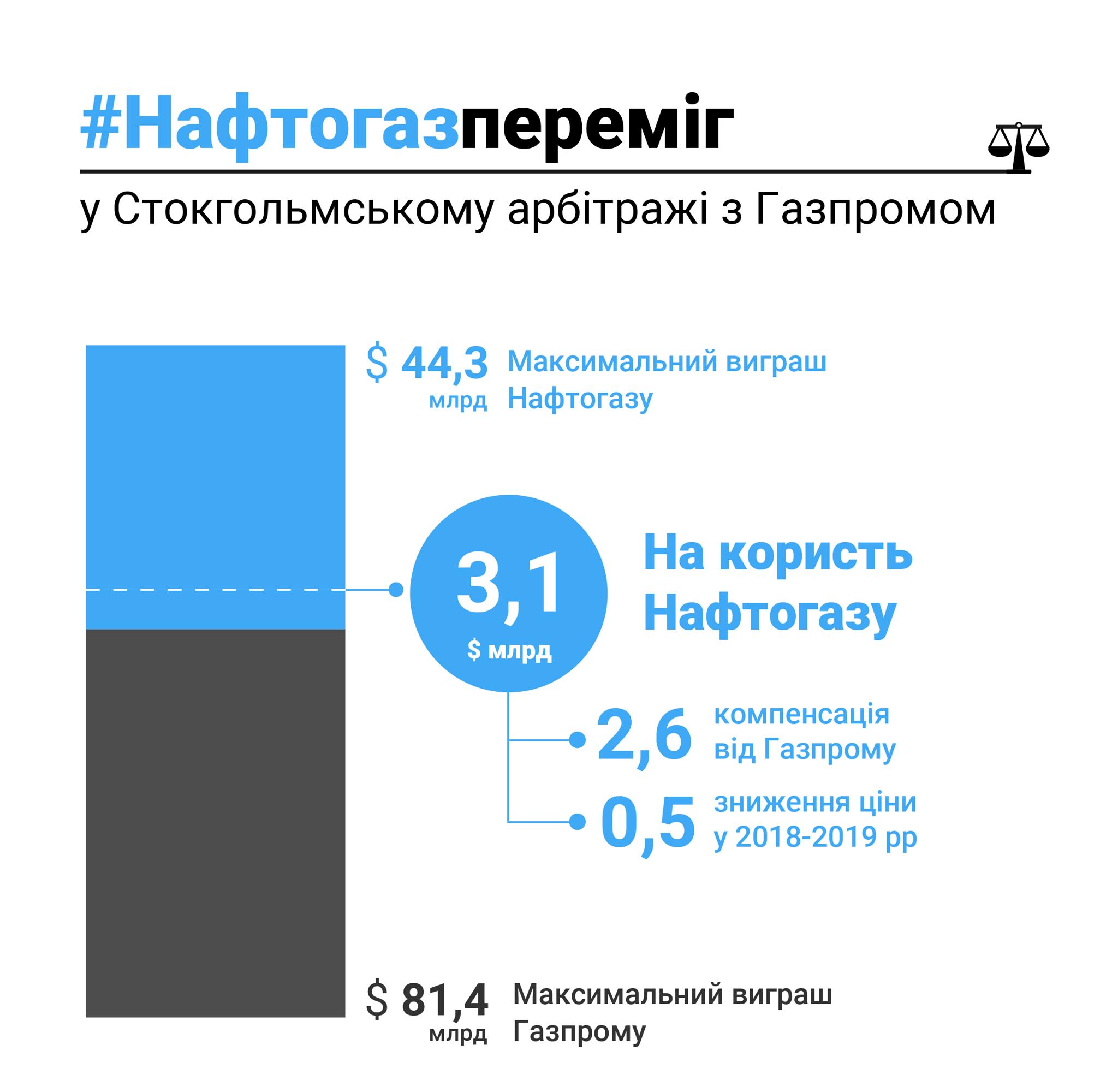 справа Нафтогазу і Газпрому_2