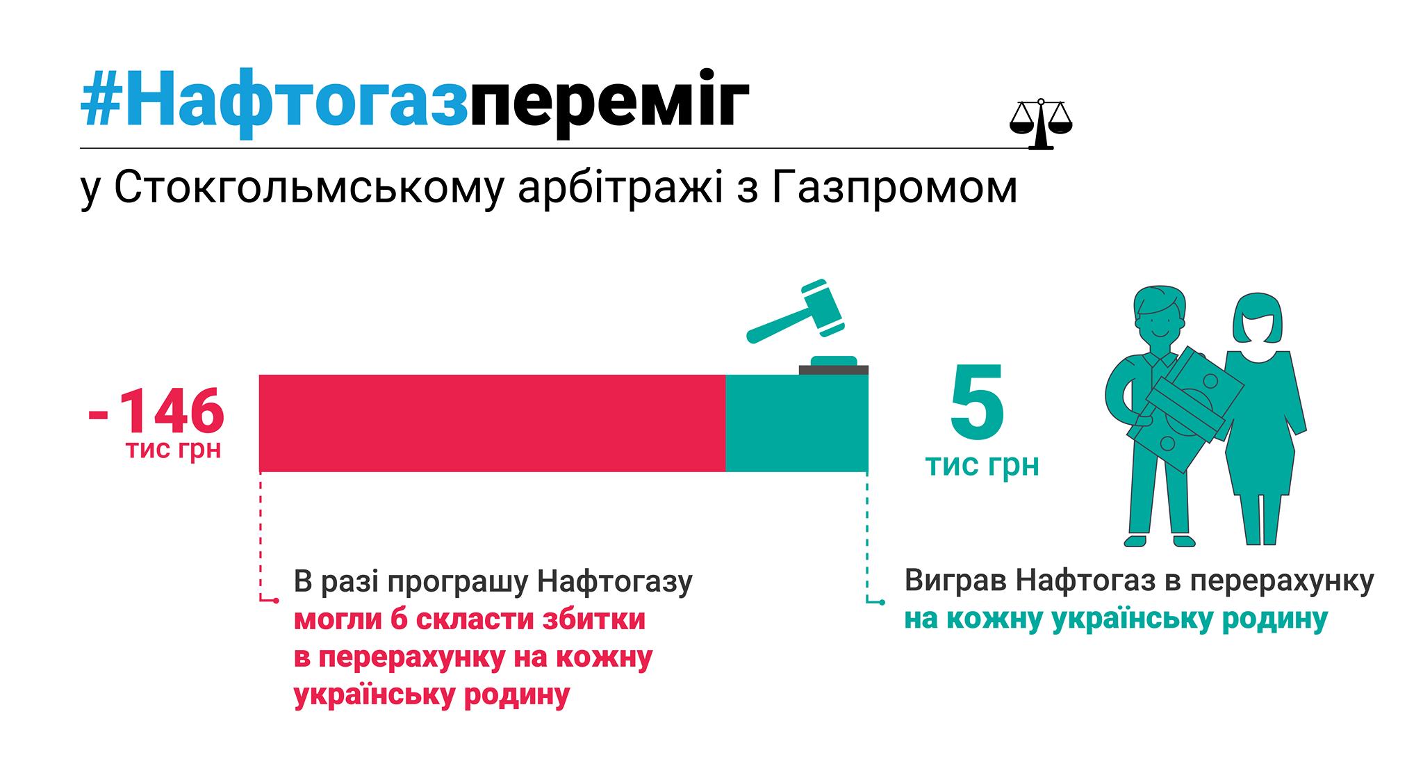 справа Нафтогазу і Газпрому_1
