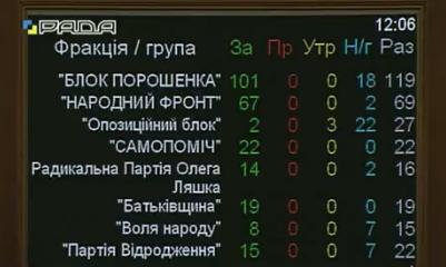 Антикорупційний суд, голосування, рада, нардепи_2