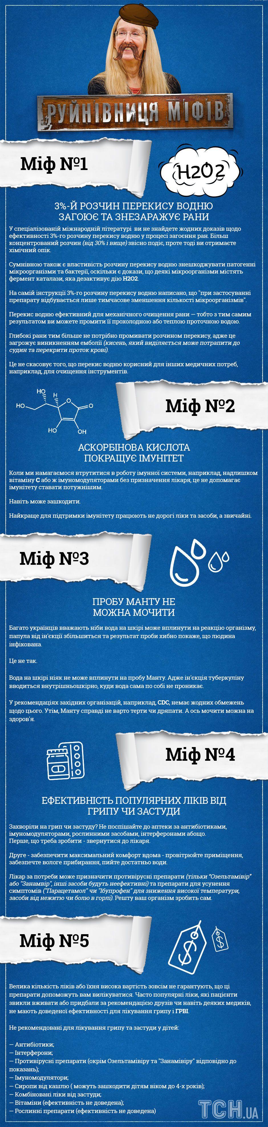 міфи, які знищила Уляна Супрун, інфографіка