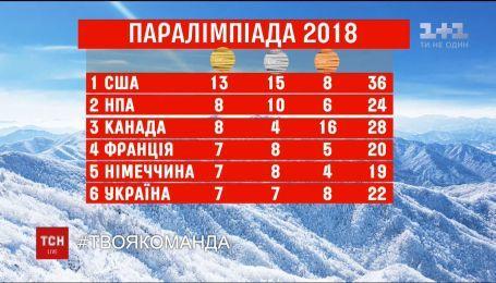 Украинские паралимпийцы завоевали 22 награды на зимних Играх