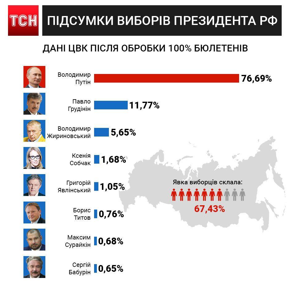 результати виборів президента РФ, інфографіка