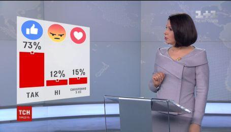 Зрители ТСН.Тиждень проголосовали, нужен ли переход на летнее время