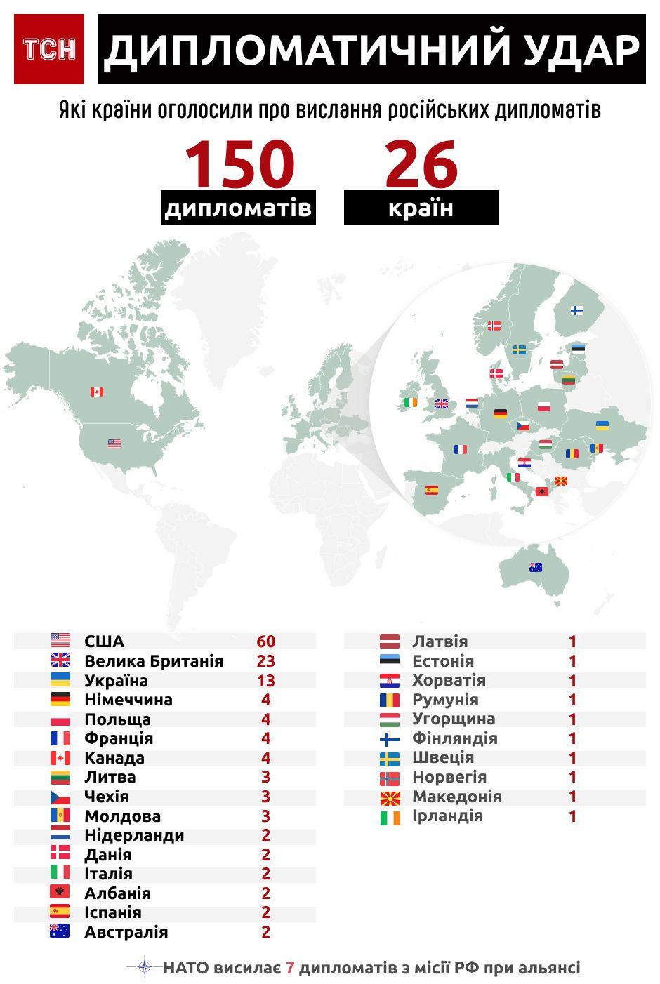 Країни, які вислали російських дипломатів. Інфографіка