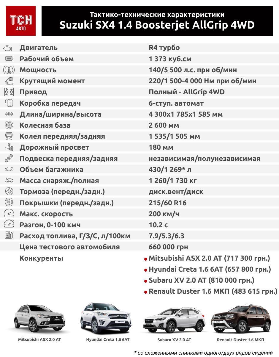 характеристика Suzuki SХ4. Інфографіка