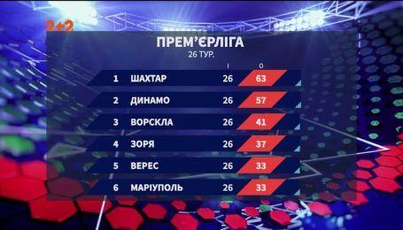 Чемпіонат України: підсумки 26 туру та анонс наступних матчів