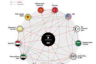Россия собирается вложить 700 миллионов в восстановление Сирии. Оппозиция возмущена