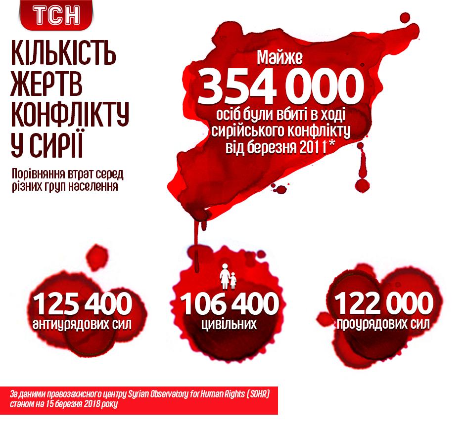 Кількість жертв війни у Сирії, березень 2018, інфографіка