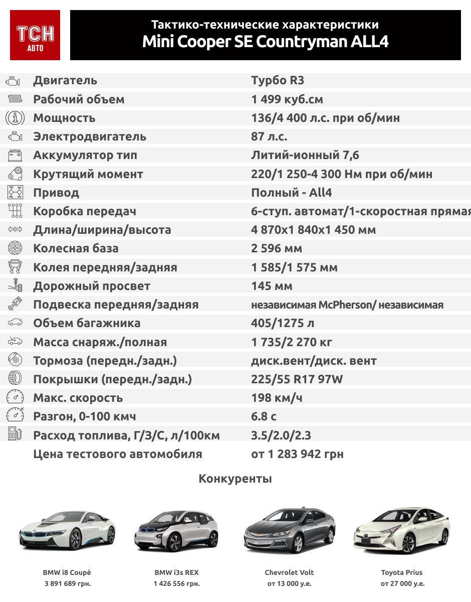 TTX Mini Cooper SE Countryman ALL4