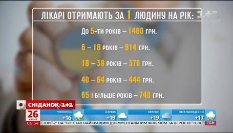Зарплата українських лікарів залежатиме від кількості та віку їхніх пацієнтів