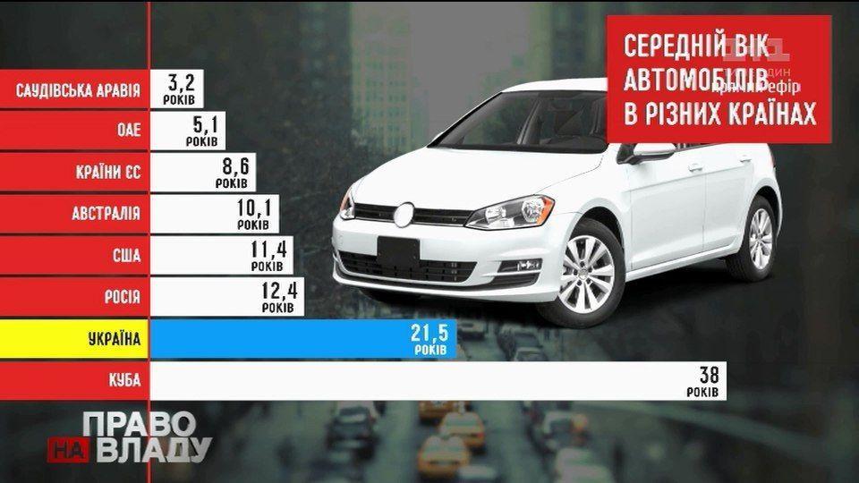 Автомобілі середній вік. Інфографіка
